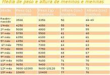Peso do seu filho - Tabela Peso e altura