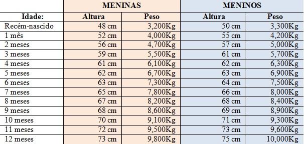 Tabela de Crescimento do bebé dos 0 aos 12 meses